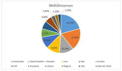 Ölvorkommen-weltweit
